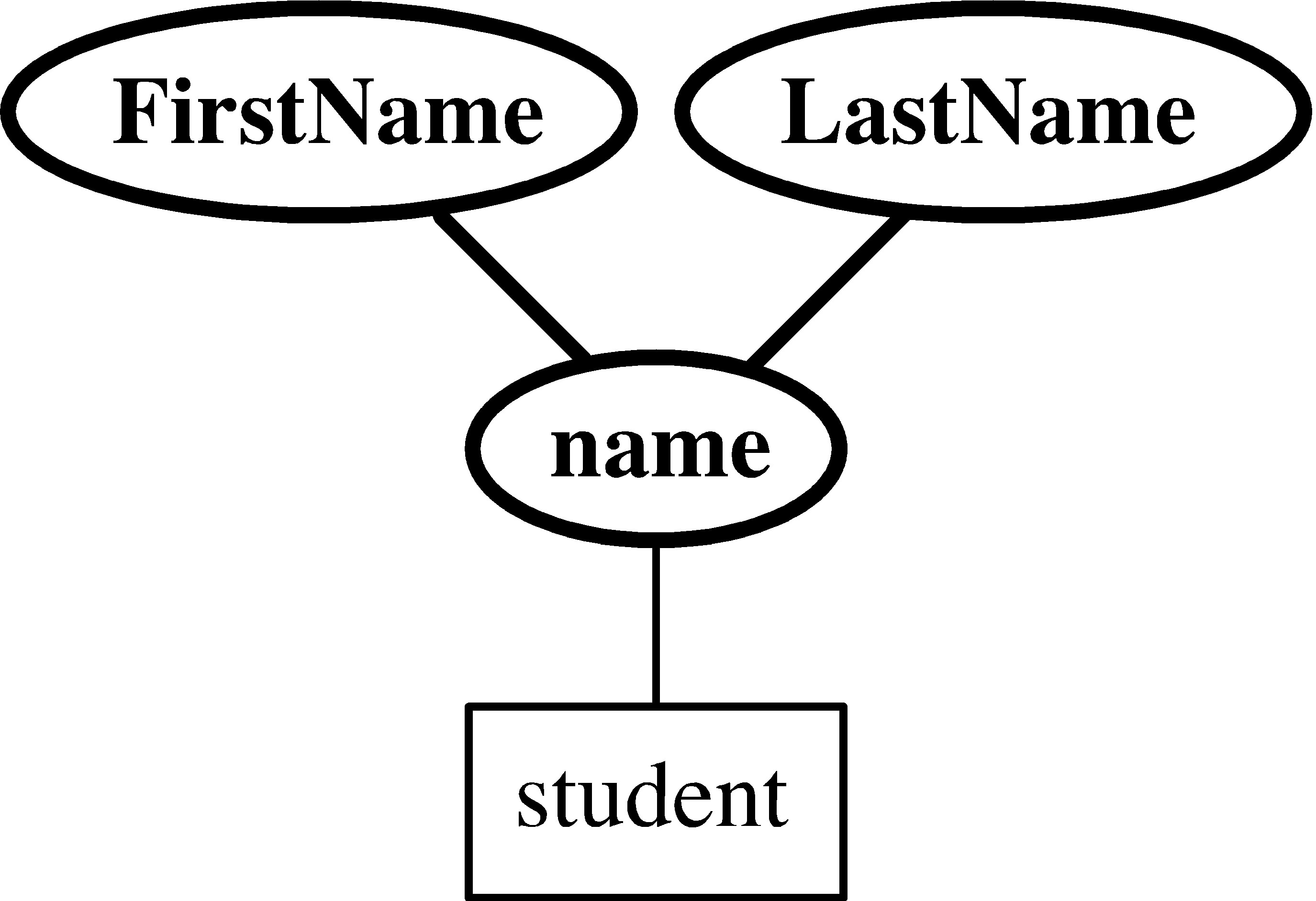 Entity Relationship Model Logic Diagram Isa