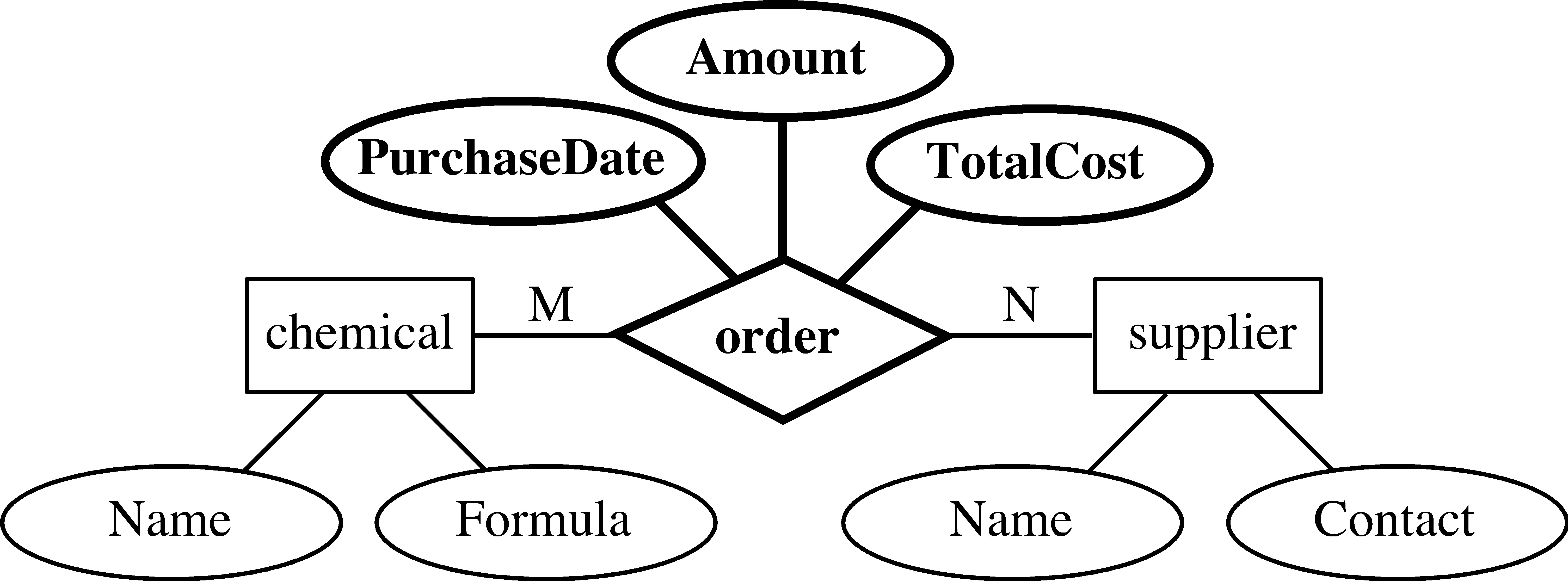 cost of carry relationship definition in dbms